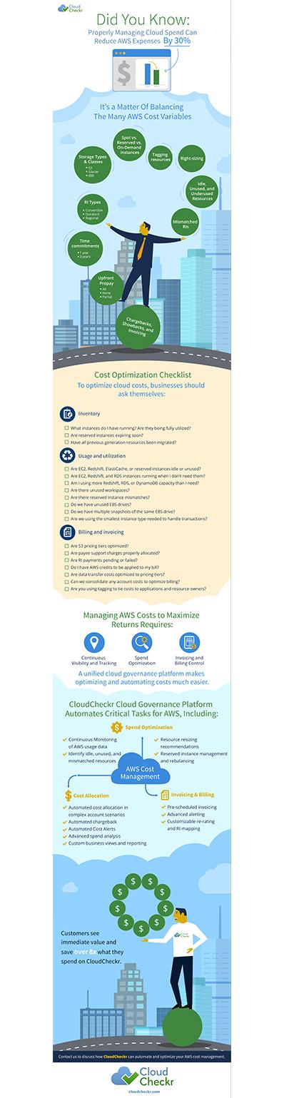 Cloud Cost Optimization Checklist