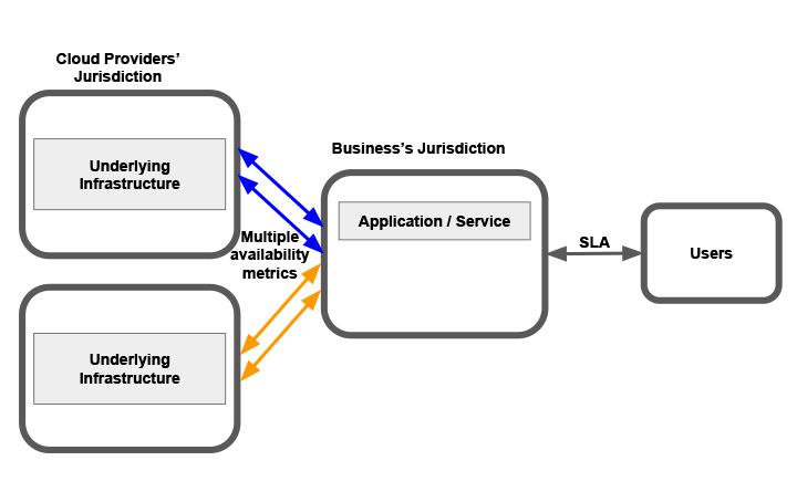 SLA availability and responsibility