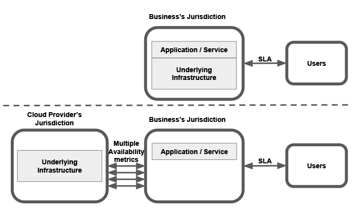 legacy app vs. cloud