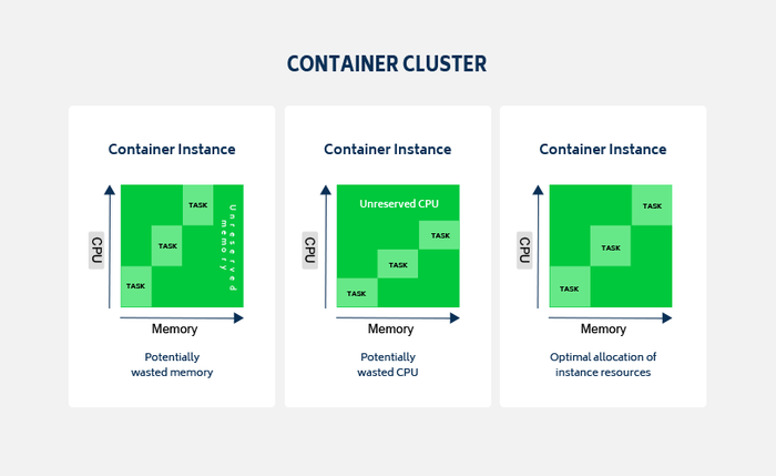vm container cluster