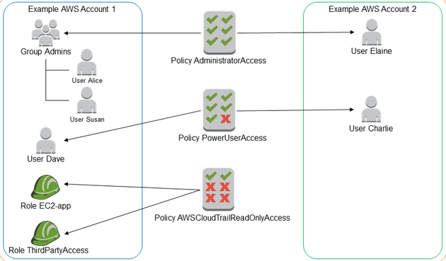 AWS Identity and Access Management (IAM) Best Practices | Cloudcheckr