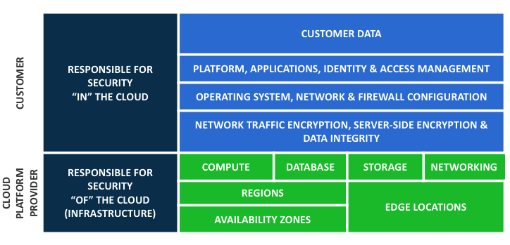 Understanding the Shared Responsibility Model for Cloud