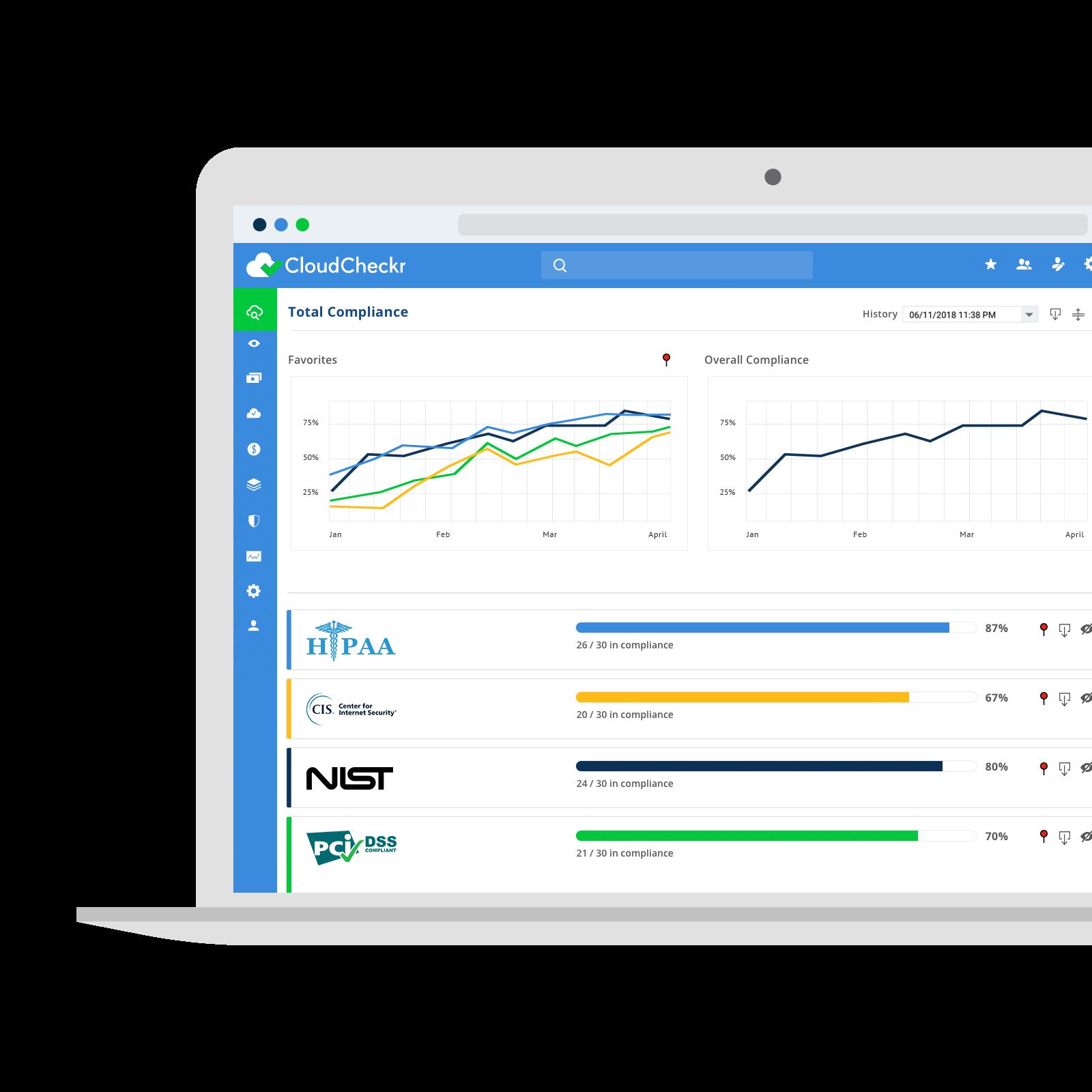 Cloud Management Platform, Cost Management | CloudCheckr